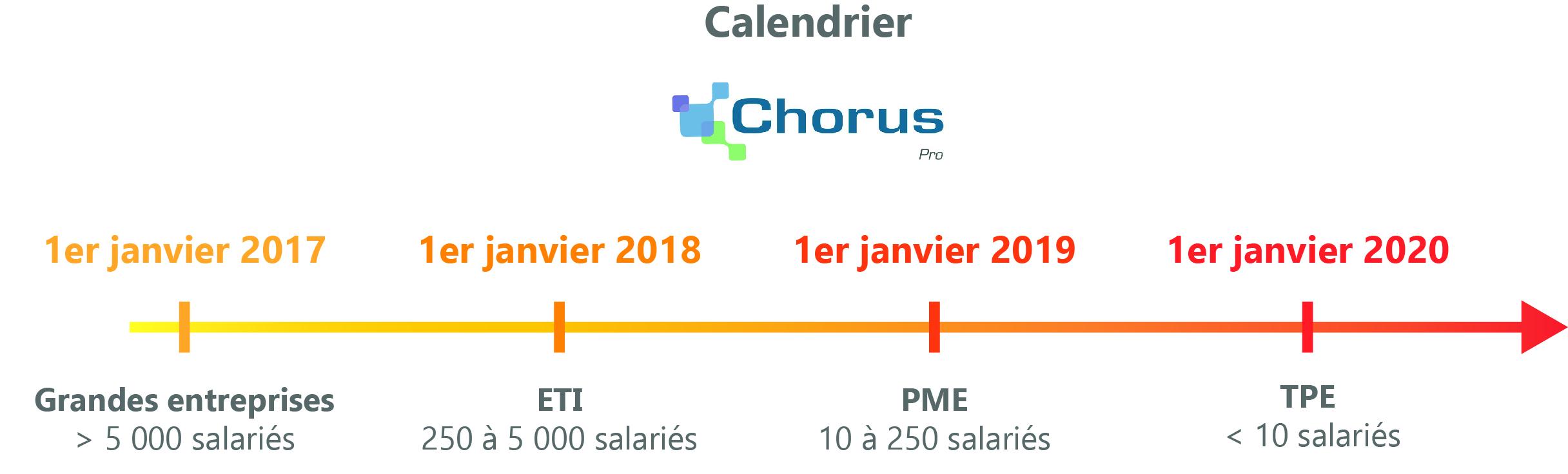 calendrier chorus facture électronique fournisseurs